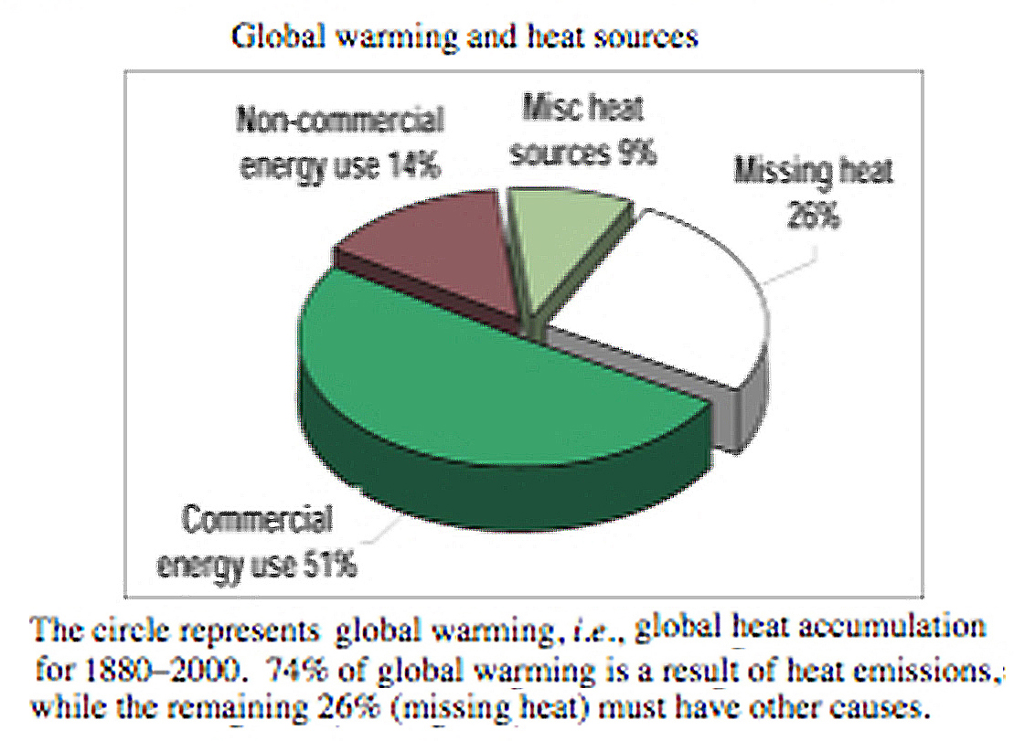 essay global warming english