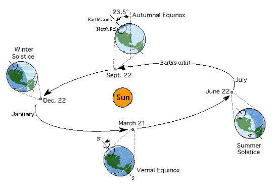 earth sun orbit diagram - photo #12