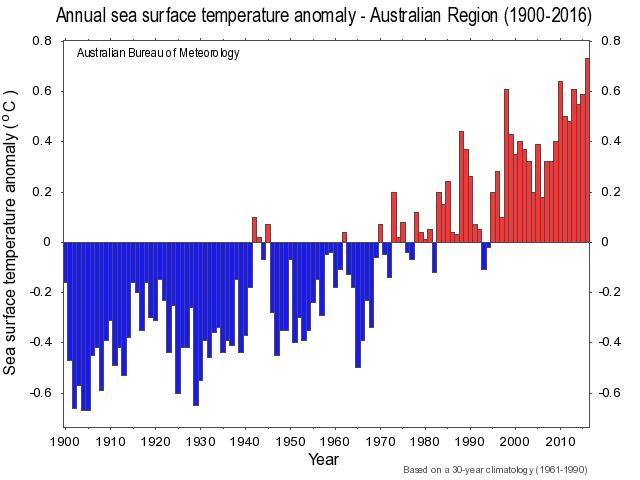 Map Of Australia Great Victoria Desert.Eric R Pianka Global Climate Change