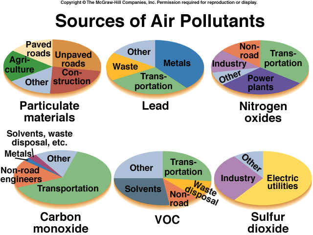 a look at different types of pollutants and their effects Biological pollutants in your home latch-type freezers learn about the signs and symptoms of indoor air pollution and remedial actions that can be taken.