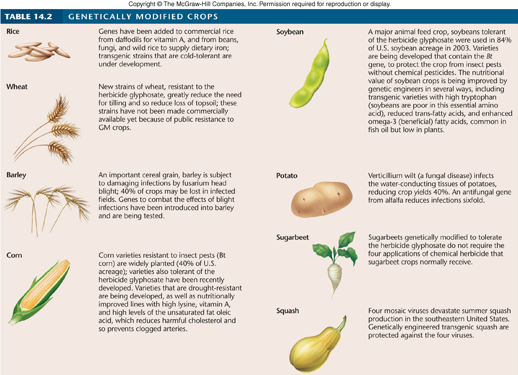 use of soya been by product to Management guidelines use in fields where soybean cyst nematode is a problem plant with confidence in narrow or wide rows very good stress tolerance can handle many soil types.